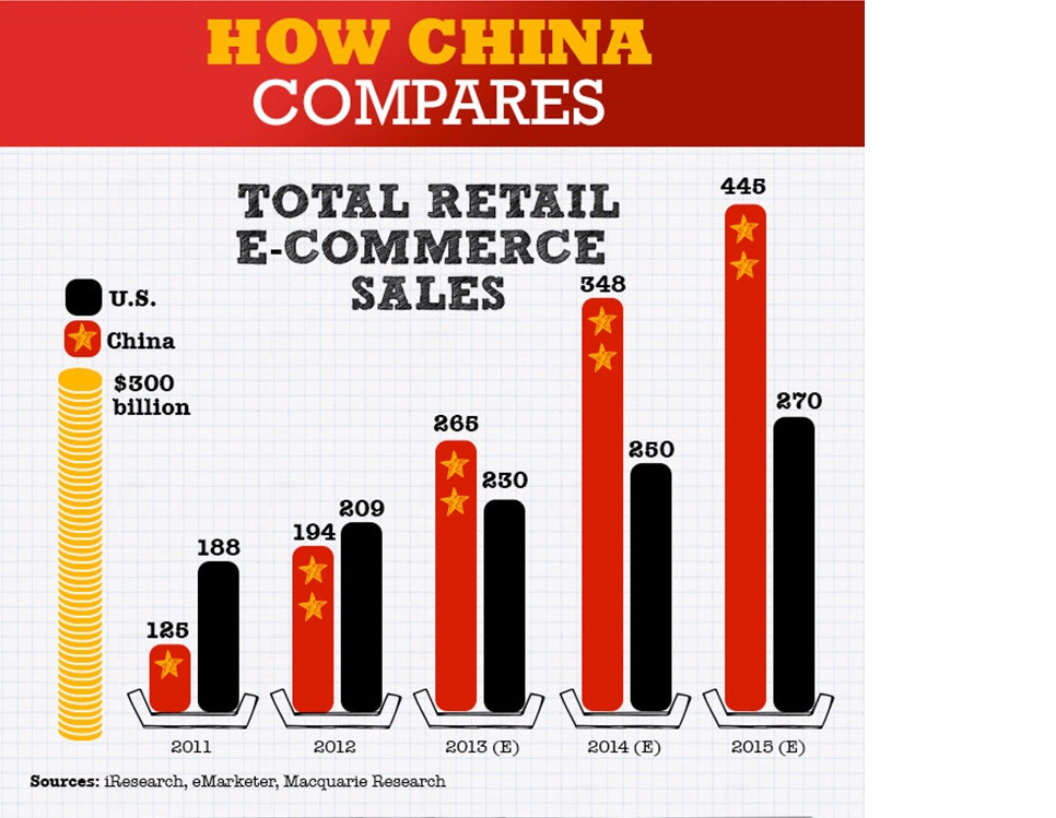 e commerce services market in china e-commerce services market in china 2014-2018 china is one of the fastest growing e-commerce markets in the world traditional retail and consumer brands are looking for a solution that can give them expertise to enhance their online presence.